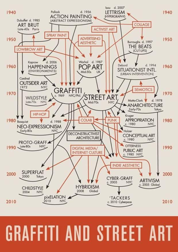 Graffitti history